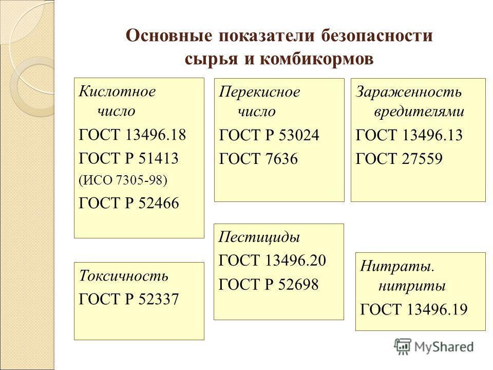 Основные показатели безопасности сырья и комбикормов Перекисное число ГОСТ Р 53024 ГОСТ 7636 Зараженность вредителями ГОСТ 13496.13 ГОСТ 27559 Пестициды ГОСТ 13496.20 ГОСТ Р 52698 Кислотное число ГОСТ 13496.18 ГОСТ Р 51413 (ИСО 7305-98) ГОСТ Р 52466