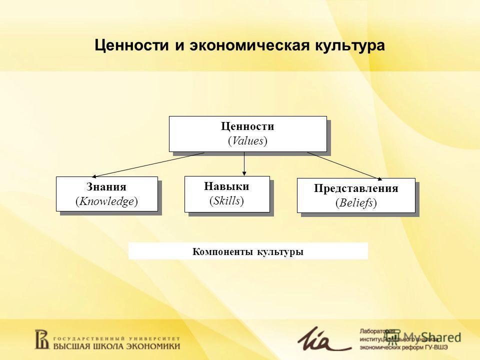Ценности и экономическая культура Компоненты культуры Знания (Knowledge) Знания (Knowledge) Представления (Beliefs) Представления (Beliefs) Навыки (Skills) Навыки (Skills) Ценности (Values) Ценности (Values)