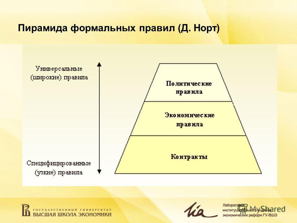 Пирамида формальных правил (Д. Норт)