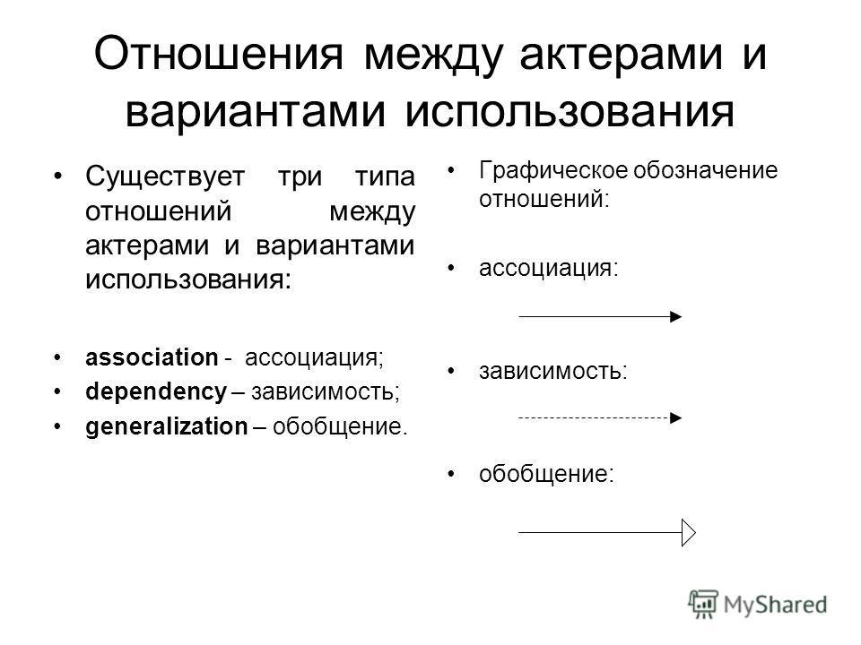 Отношения между актерами и вариантами использования Существует три типа отношений между актерами и вариантами использования: association - ассоциация; dependency – зависимость; generalization – обобщение. Графическое обозначение отношений: ассоциация