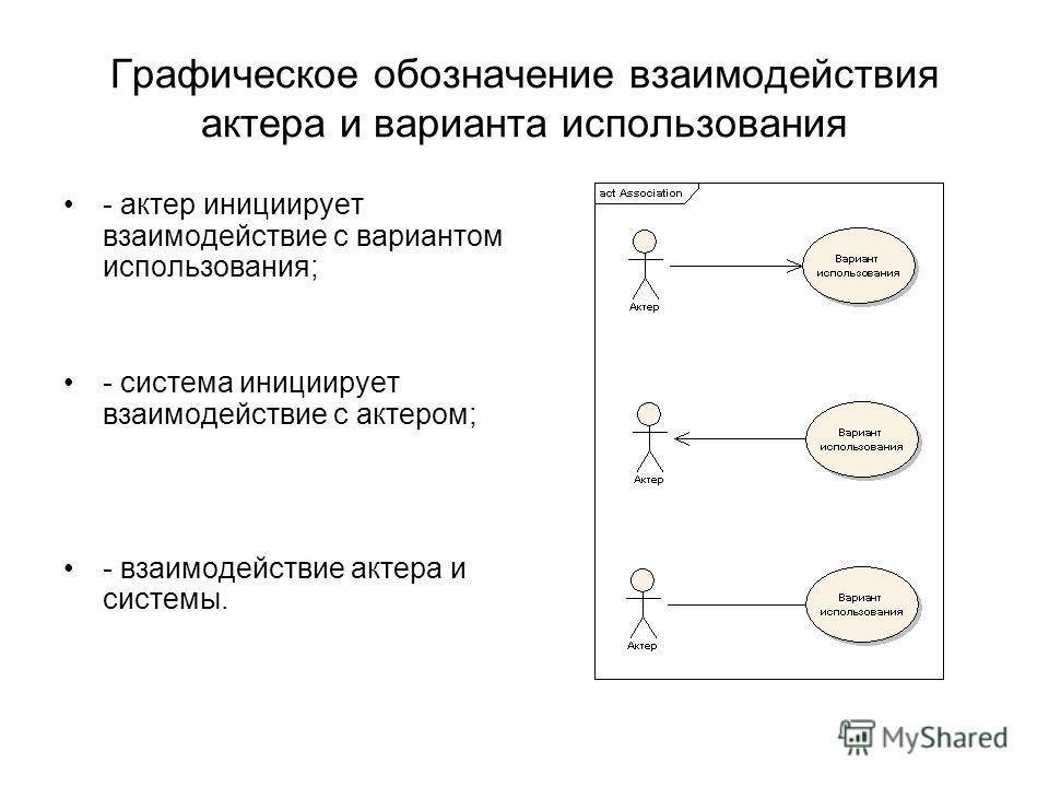 Графическое обозначение взаимодействия актера и варианта использования - актер инициирует взаимодействие с вариантом использования; - система инициирует взаимодействие с актером; - взаимодействие актера и системы.