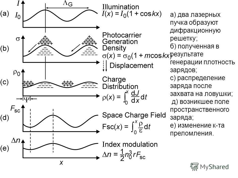 а) два лазерных пучка образуют дифракционную решетку; б) полученная в результате генерации плотность зарядов; с) распределение заряда после захвата на ловушки; д) возникшее поле пространственного заряда; е) изменение к-та преломления.