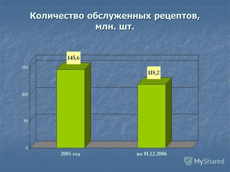 Количество обслуженных рецептов, млн. шт.