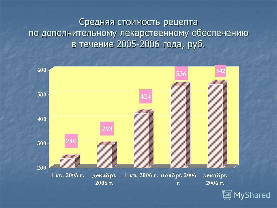 Средняя стоимость рецепта по дополнительному лекарственному обеспечению в течение 2005-2006 года, руб.