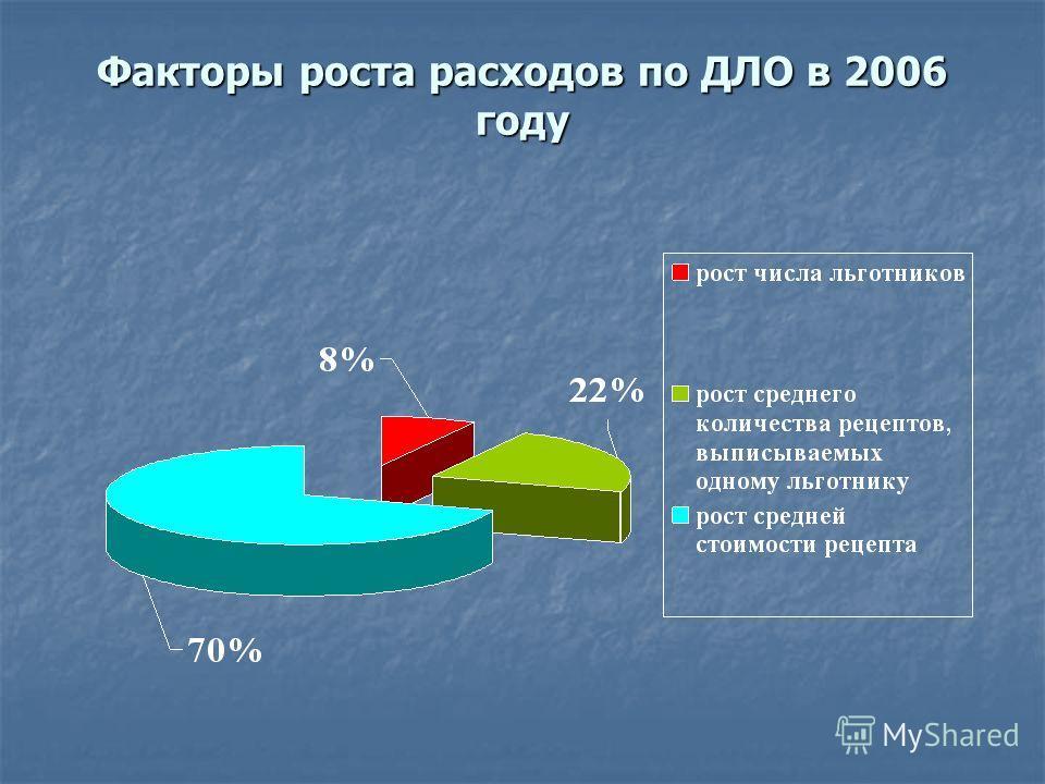 Факторы роста расходов по ДЛО в 2006 году