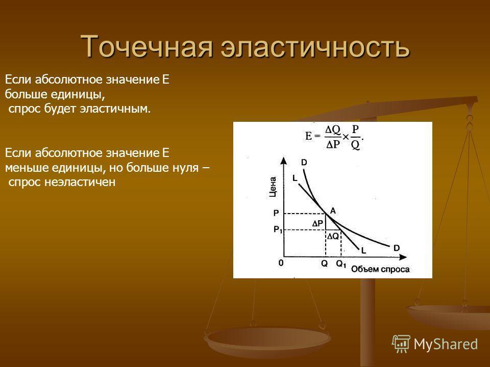 Точечная эластичность Если абсолютное значение Е больше единицы, спрос будет эластичным. Если абсолютное значение Е меньше единицы, но больше нуля – спрос неэластичен
