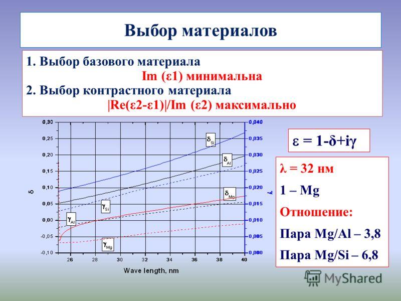 Выбор материалов 1. Выбор базового материала Im (ε1) минимальна 2. Выбор контрастного материала |Re(ε2-ε1)|/Im (ε2) максимально = 1-δ+iγ λ = 32 нм 1 – Mg Отношение: Пара Mg/Al – 3,8 Пара Mg/Si – 6,8