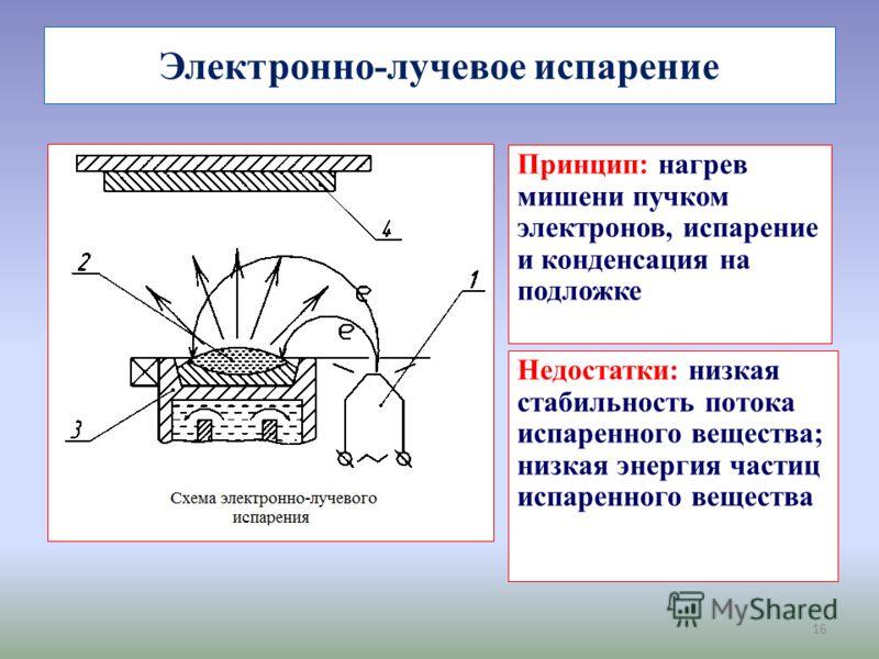 16 Электронно-лучевое испарение Принцип: нагрев мишени пучком электронов, испарение и конденсация на подложке Недостатки: низкая стабильность потока испаренного вещества; низкая энергия частиц испаренного вещества