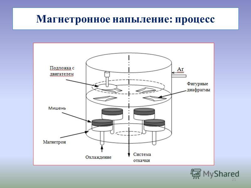 21 Магнетронное напыление: процесс