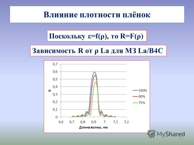 26 Влияние плотности плёнок Поскольку ε=f(ρ), то R=F(ρ) Зависимость R от ρ La для МЗ La/B4C