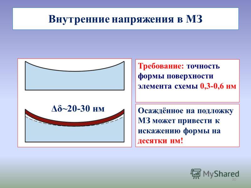30 Внутренние напряжения в МЗ Δδ~20-30 нм Требование: точность формы поверхности элемента схемы 0,3-0,6 нм Осаждённое на подложку МЗ может привести к искажению формы на десятки нм!