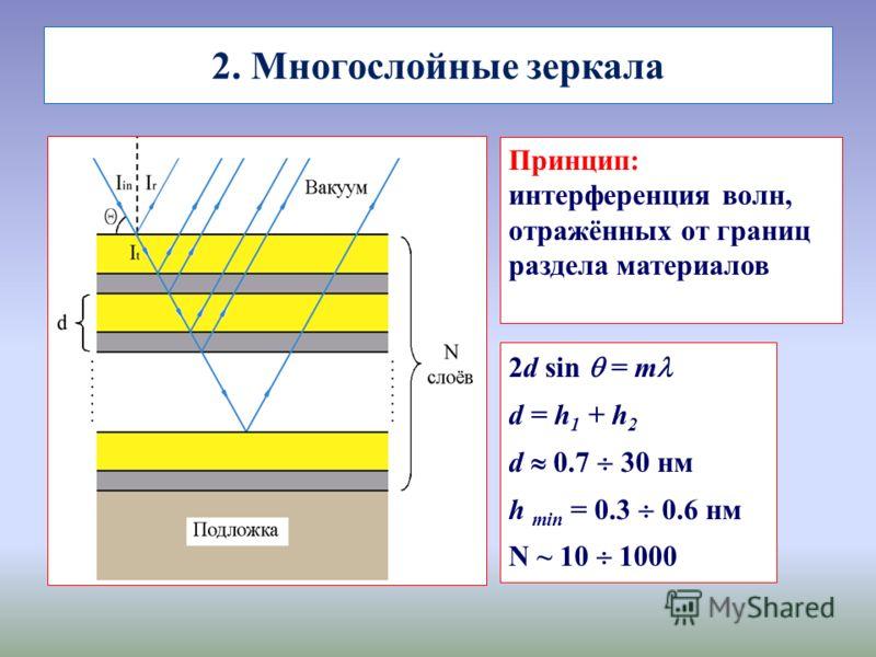 2. Многослойные зеркала Принцип: интерференция волн, отражённых от границ раздела материалов 2d sin = m d = h 1 + h 2 d 0.7 30 нм h min = 0.3 0.6 нм N ~ 10 1000 Принцип: интерференция волн, отражённых от границ раздела материалов