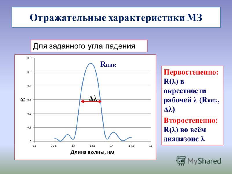 Отражательные характеристики МЗ Для заданного угла падения Первостепенно: R(λ) в окрестности рабочей λ (R пик, Δλ) Второстепенно: R(λ) во всём диапазоне λ Δλ R пик