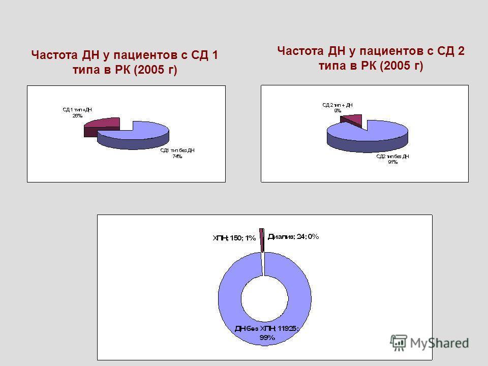 Частота ДН у пациентов с СД 1 типа в РК (2005 г) Частота ДН у пациентов с СД 2 типа в РК (2005 г)