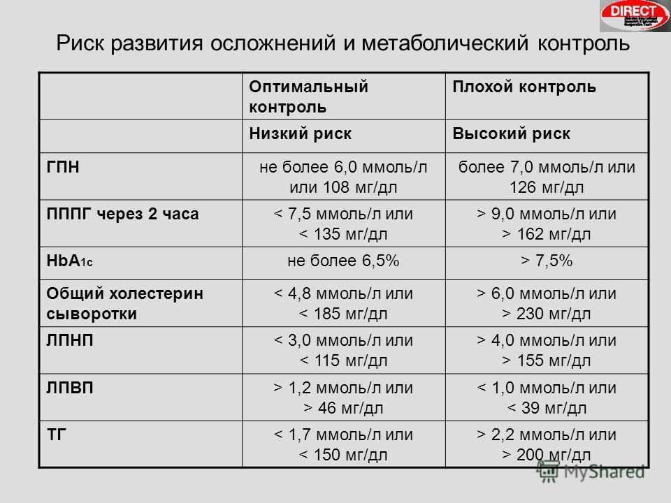 Риск развития осложнений и метаболический контроль Оптимальный контроль Плохой контроль Низкий рискВысокий риск ГПНне более 6,0 ммоль/л или 108 мг/дл более 7,0 ммоль/л или 126 мг/дл ПППГ через 2 часа< 7,5 ммоль/л или < 135 мг/дл > 9,0 ммоль/л или > 1