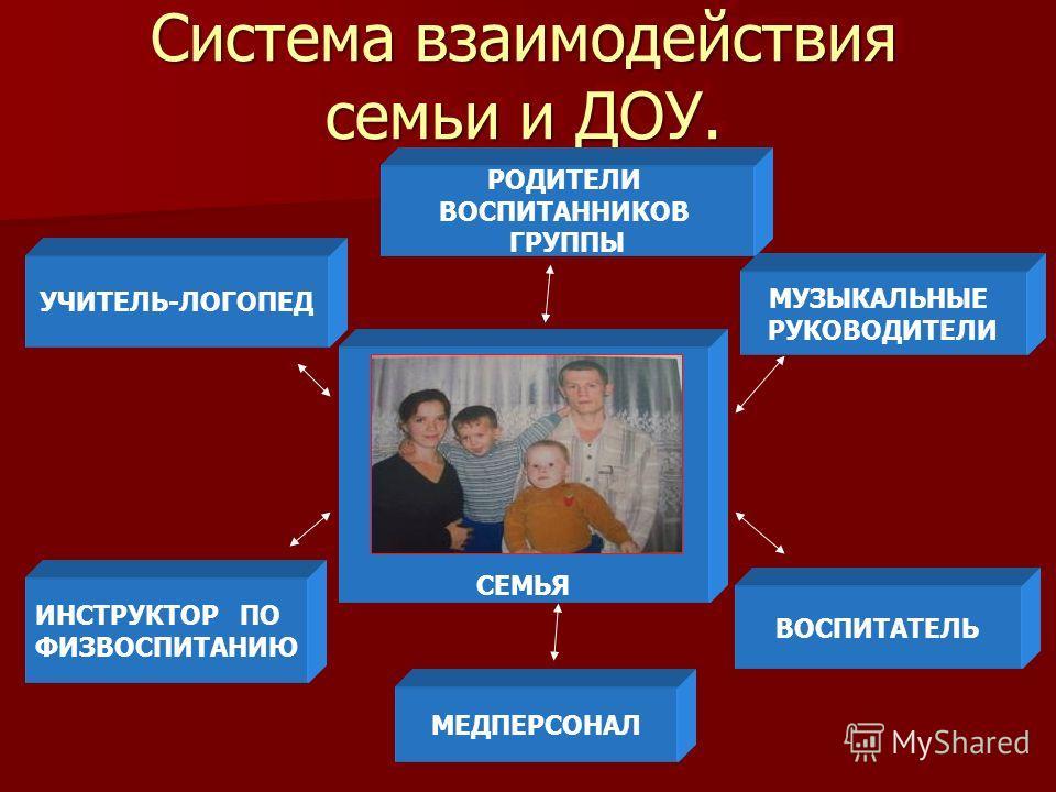 Система взаимодействия семьи и ДОУ. РОДИТЕЛИ ВОСПИТАННИКОВ ГРУППЫ УЧИТЕЛЬ-ЛОГОПЕД ИНСТРУКТОР ПО ФИЗВОСПИТАНИЮ МЕДПЕРСОНАЛ МУЗЫКАЛЬНЫЕ РУКОВОДИТЕЛИ СЕМЬЯ ВОСПИТАТЕЛЬ