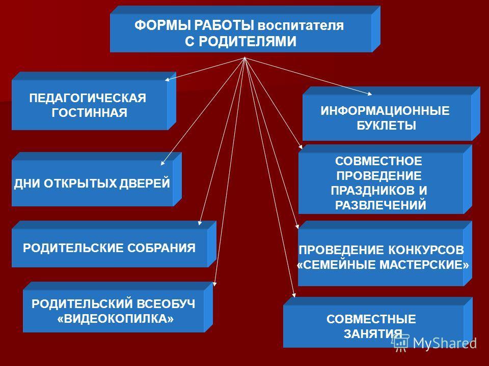 ФОРМЫ РАБОТЫ воспитателя С РОДИТЕЛЯМИ ПЕДАГОГИЧЕСКАЯ ГОСТИННАЯ ДНИ ОТКРЫТЫХ ДВЕРЕЙ ИНФОРМАЦИОННЫЕ БУКЛЕТЫ СОВМЕСТНОЕ ПРОВЕДЕНИЕ ПРАЗДНИКОВ И РАЗВЛЕЧЕНИЙ РОДИТЕЛЬСКИЕ СОБРАНИЯ СОВМЕСТНЫЕ ЗАНЯТИЯ РОДИТЕЛЬСКИЙ ВСЕОБУЧ «ВИДЕОКОПИЛКА» ПРОВЕДЕНИЕ КОНКУРСОВ