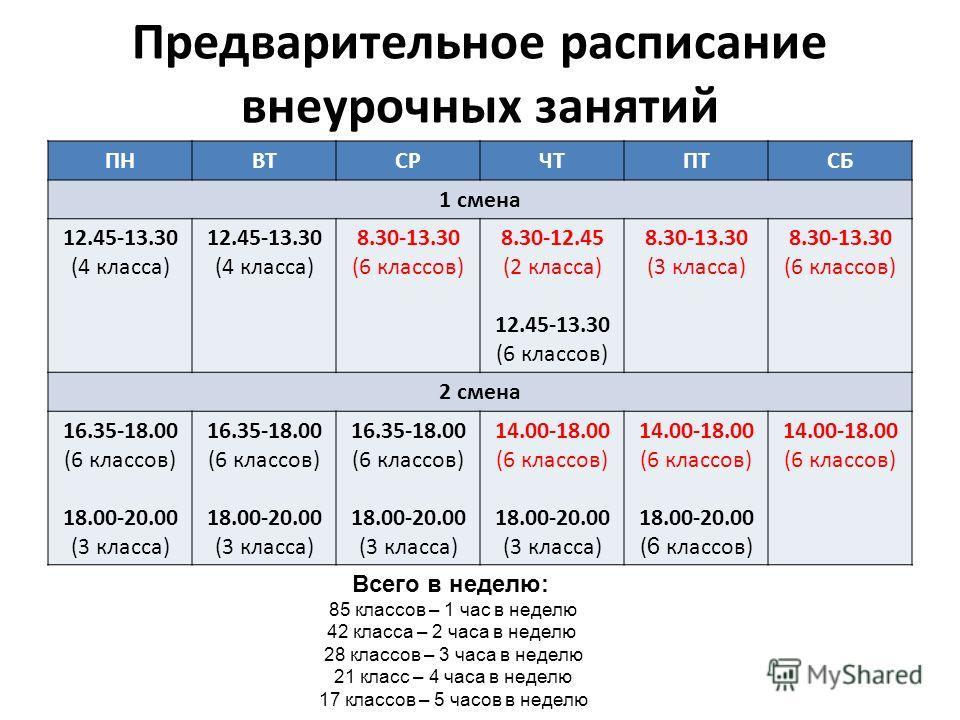 Предварительное расписание внеурочных занятий ПНВТСРЧТПТСБ 1 смена 12.45-13.30 (4 класса) 12.45-13.30 (4 класса) 8.30-13.30 (6 классов) 8.30-12.45 (2 класса) 12.45-13.30 (6 классов) 8.30-13.30 (3 класса) 8.30-13.30 (6 классов) 2 смена 16.35-18.00 (6