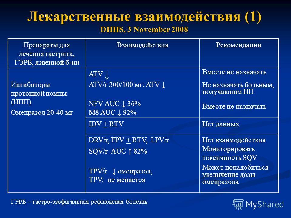 Лекарственные взаимодействия (1) DHHS, 3 November 2008 Препараты для лечения гастрита, ГЭРБ, язвенной б-ни ВзаимодействияРекомендации Ингибиторы протонной помпы (ИПП) Омепразол 20-40 мг ATV ATV/r 300/100 мг: ATV NFV AUC 36% M8 AUC 92% Вместе не назна