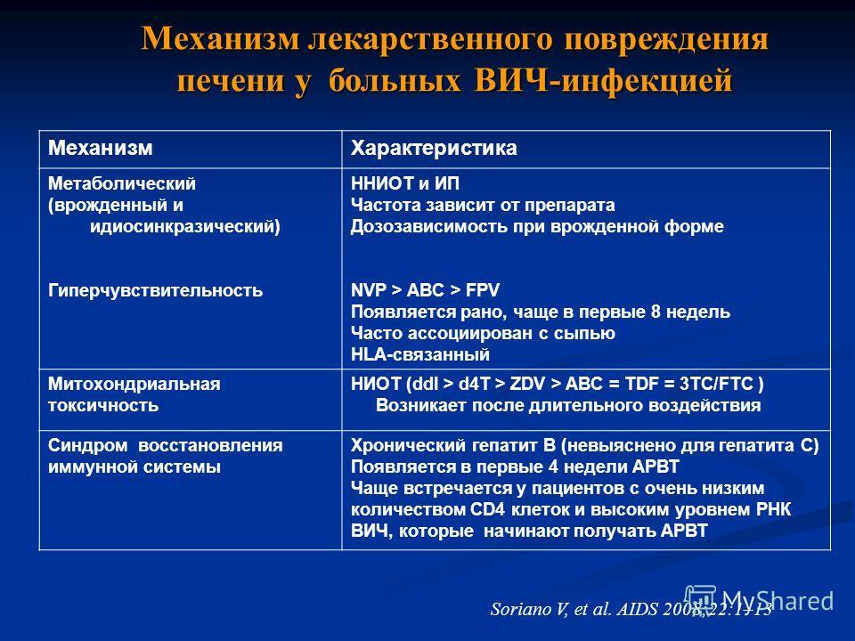 Механизм лекарственного повреждения печени у больных ВИЧ-инфекцией Soriano V, et al. AIDS 2008;22:1–13 МеханизмХарактеристика Метаболический (врожденный и идиосинкразический) Гиперчувствительность ННИОТ и ИП Частота зависит от препарата Дозозависимос