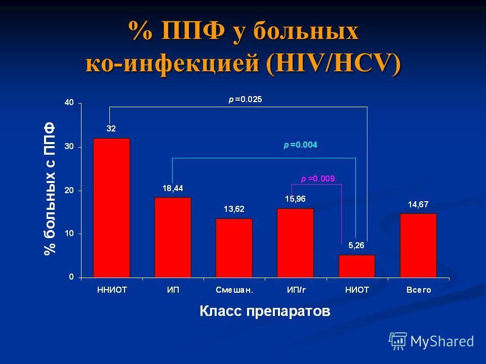 % ППФ у больных ко-инфекцией (HIV/HCV)