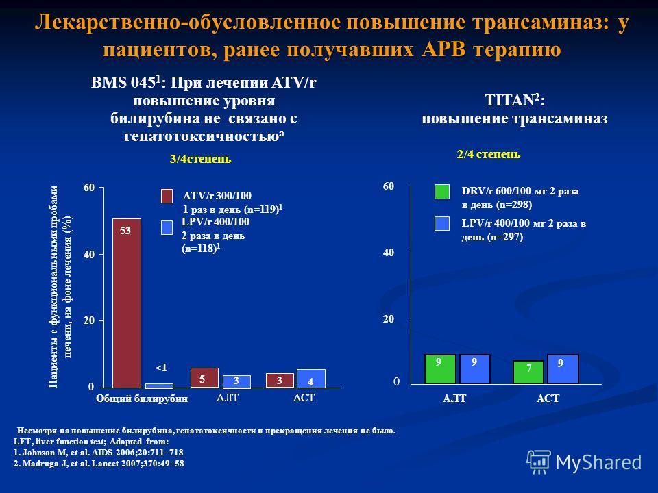 BMS 045 1 : При лечении АТV/r повышение уровня билирубина не связано с гепатотоксичностью a TITAN 2 : повышение трансаминаз a Несмотря на повышение билирубина, гепатотоксичности и прекращения лечения не было. LFT, liver function test; Adapted from: 1