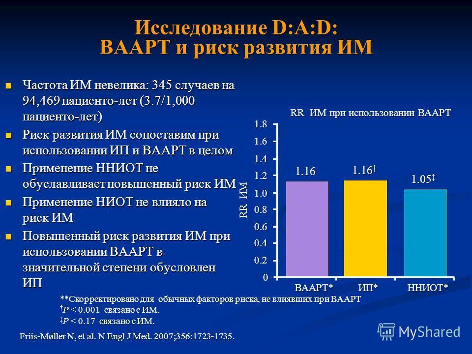 Исследование D:A:D: ВААРТ и риск развития ИМ Частота ИМ невелика: 345 случаев на 94,469 пациенто-лет (3.7/1,000 пациенто-лет) Частота ИМ невелика: 345 случаев на 94,469 пациенто-лет (3.7/1,000 пациенто-лет) Риск развития ИМ сопоставим при использован