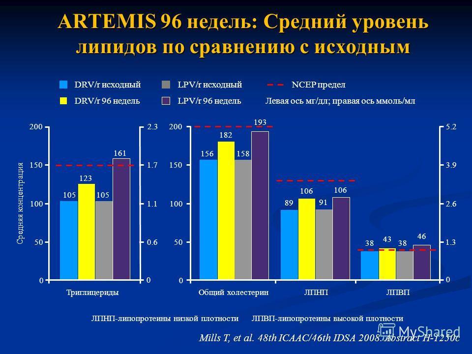 ARTEMIS 96 недель: Средний уровень липидов по сравнению с исходным LPV/r исходный DRV/r 96 недель NCEP предел LPV/r 96 недель DRV/r исходный Левая ось мг/дл; правая ось ммоль/мл 105 123 105 161 Триглицериды 0 0.6 1.1 1.7 2.3 0 50 100 150 200 Средняя
