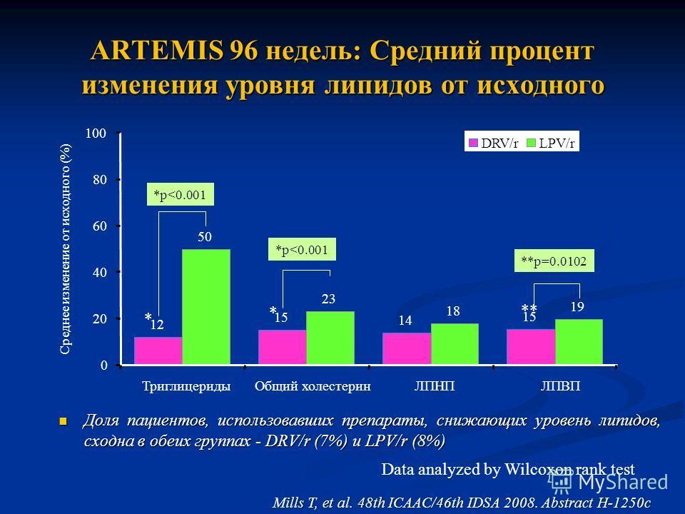 ARTEMIS 96 недель: Средний процент изменения уровня липидов от исходного Доля пациентов, использовавших препараты, снижающих уровень липидов, сходна в обеих группах - DRV/r (7%) и LPV/r (8%) Доля пациентов, использовавших препараты, снижающих уровень