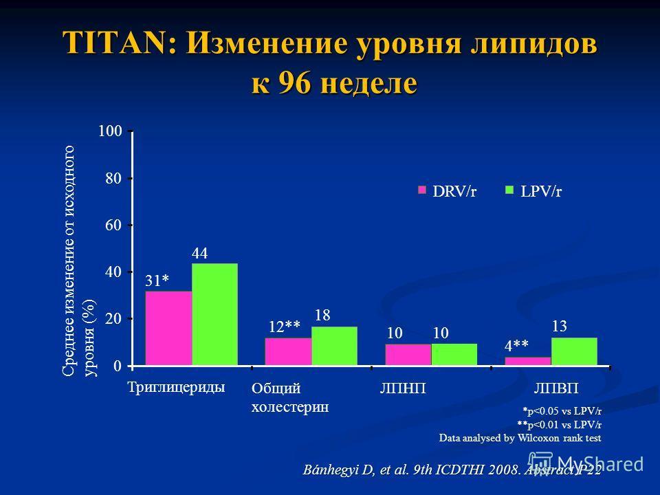 TITAN: Изменение уровня липидов к 96 неделе *p