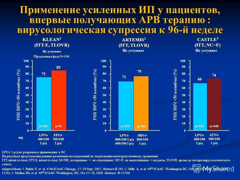 Применение усиленных ИП у пациентов, впервые получающих АРВ терапию : вирусологическая супрессия к 96-й неделе LPV/r 1 р/д не разрешен к применению в ЕС. На рисунках представлены данные различных исследований, не подлежащие непосредственному сравнени