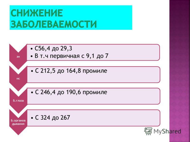 зн С56,4 до 29,3 В т.ч первичная с 9,1 до 7 нс С 212,5 до 164,8 промиле Б.глаза С 246,4 до 190,6 промиле Б.органов дыхания С 324 до 267
