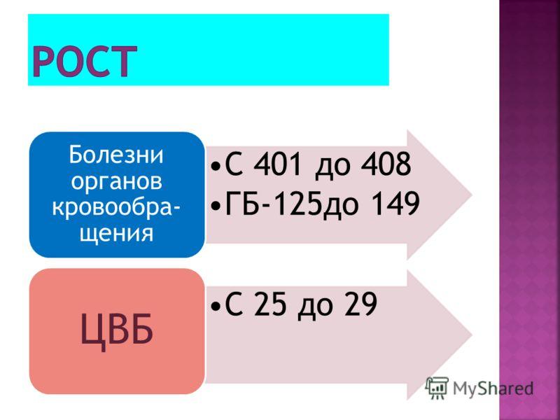 С 401 до 408 ГБ-125до 149 Болезни органов кровообра- щения С 25 до 29 ЦВБ