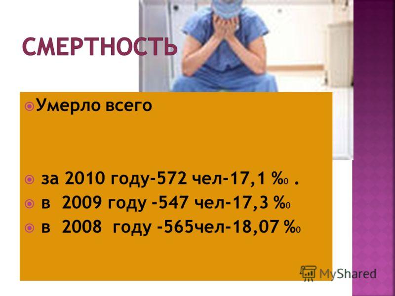 Умерло всего за 2010 году-572 чел-17,1 % 0. в 2009 году -547 чел-17,3 % 0 в 2008 году -565чел-18,07 % 0