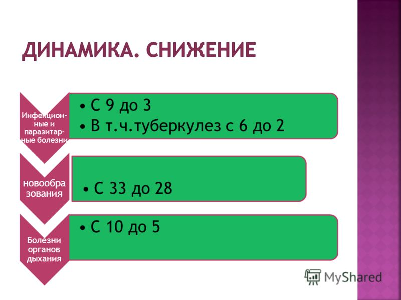 Инфекцион- ные и паразитар- ные болезни С 9 до 3 В т.ч.туберкулез с 6 до 2 новообраз ования С 33 до 28 Болезни органов дыхания С 10 до 5