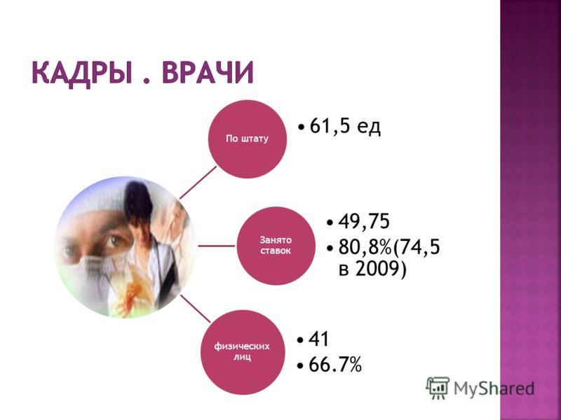 По штату 61,5 ед Занято ставок 49,75 80,8%(74,5 в 2009) физических лиц 41 66.7%