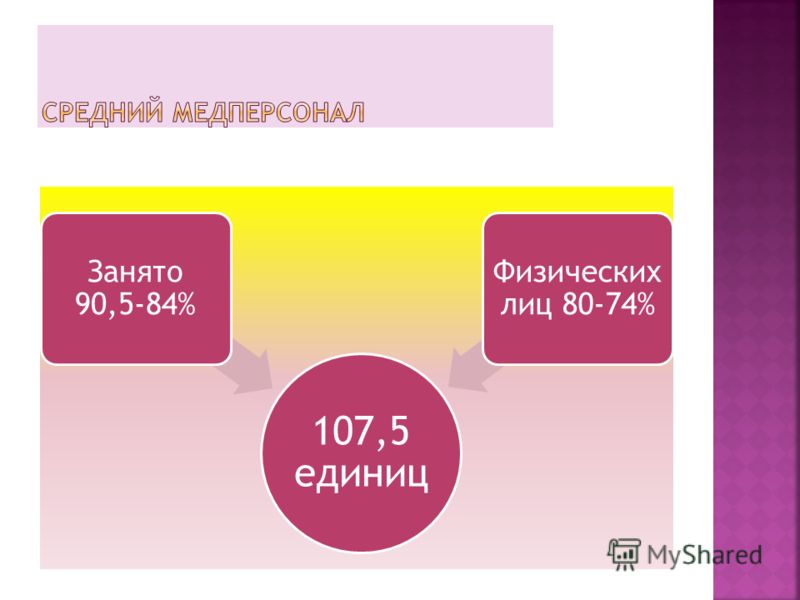 107,5 единиц Занято 90,5-84% Физических лиц 80-74%