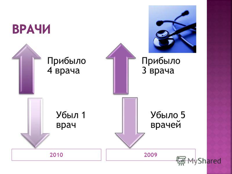 20102009 Прибыло 4 врача Убыл 1 врач Прибыло 3 врача Убыло 5 врачей