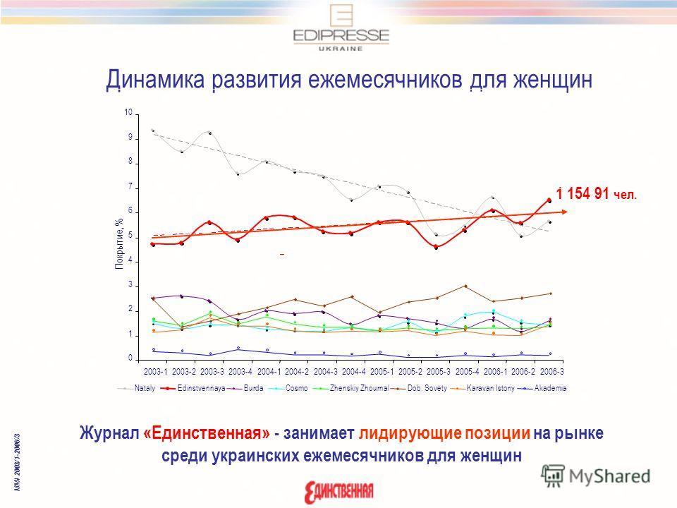 Динамика развития ежемесячников для женщин MMI 2003/1-2006//3 Журнал «Единственная» - занимает лидирующие позиции на рынке среди украинских ежемесячников для женщин 1 154 91 чел. 0 1 2 3 4 5 6 7 8 9 10 2003-12003-22003-32003-42004-12004-22004-32004-4