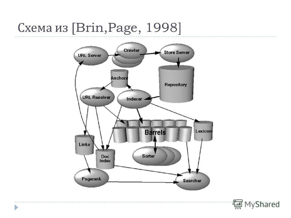 Схема из [Brin,Page, 1998]