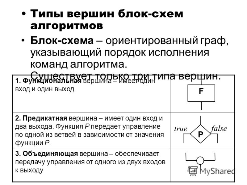 Типы вершин блок-схем алгоритмов Блок-схема – ориентированный граф, указывающий порядок исполнения команд алгоритма. Существует только три типа вершин. 1. Функциональная вершина – имеет один вход и один выход. 2. Предикатная вершина – имеет один вход
