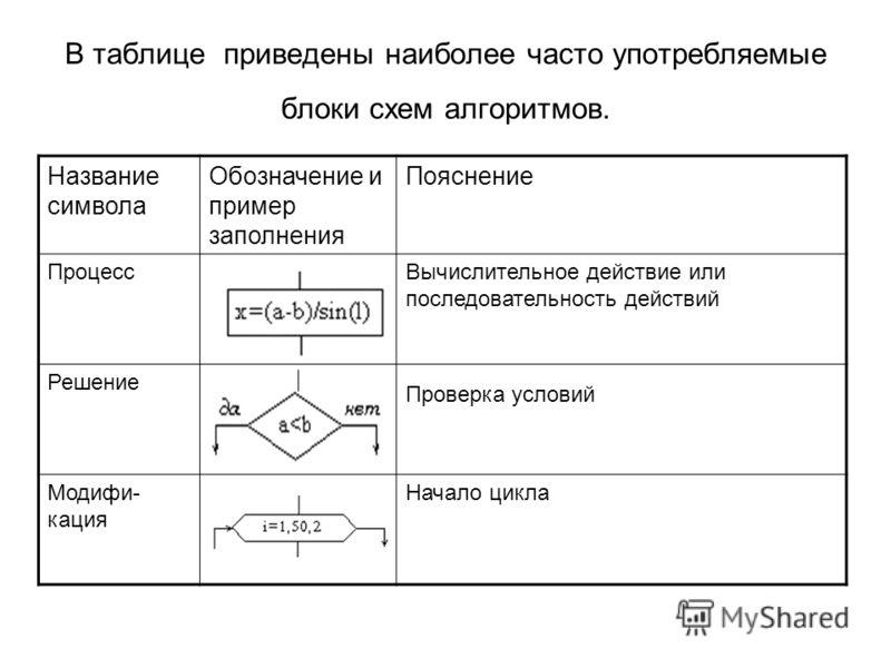 В таблице приведены наиболее часто употребляемые блоки схем алгоритмов. Название символа Обозначение и пример заполнения Пояснение ПроцессВычислительное действие или последовательность действий Решение Проверка условий Модифи- кация Начало цикла