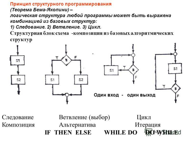 Следование Ветвление (выбор) Цикл КомпозицияАльтернативаИтерация IF THEN ELSE WHILE DO DO WHILE Принцип структурного программирования (Теорема Бема-Якопини) – логическая структура любой программы может быть выражена комбинацией из базовых структур: 1