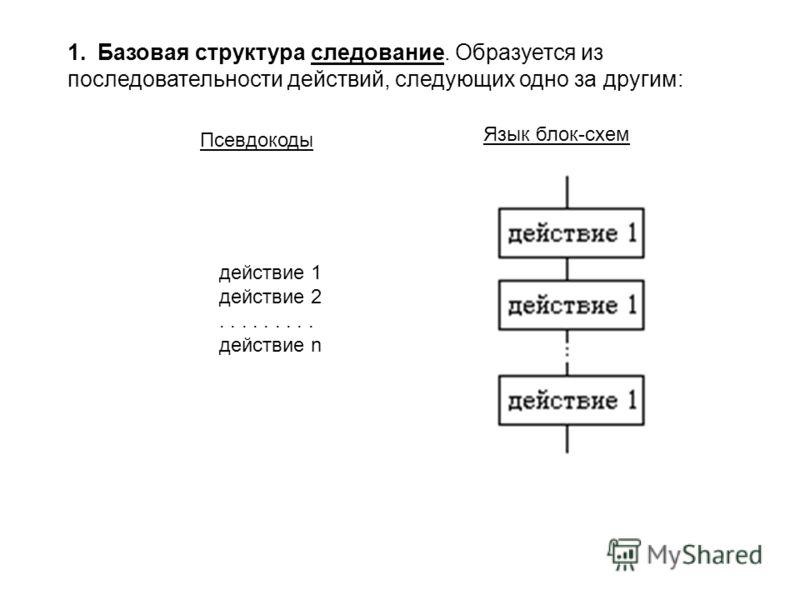 1.Базовая структура следование. Образуется из последовательности действий, следующих одно за другим: Язык блок-схем Псевдокоды действие 1 действие 2......... действие n