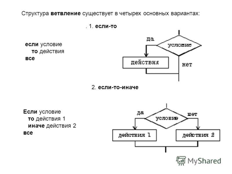 Структура ветвление существует в четырех основных вариантах: если условие то действия все. 1. если-то 2. если-то-иначе Если условие то действия 1 иначе действия 2 все
