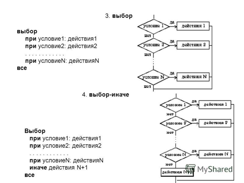 3. выбор выбор при условие1: действия1 при условие2: действия2............ при условиеN: действияN все 4. выбор-иначе Выбор при условие1: действия1 при условие2: действия2............ при условиеN: действияN иначе действия N+1 все