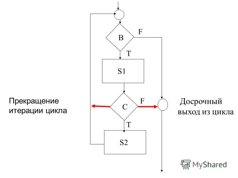 S1 S2 B C T F F T Прекращение итерации цикла Досрочный выход из цикла