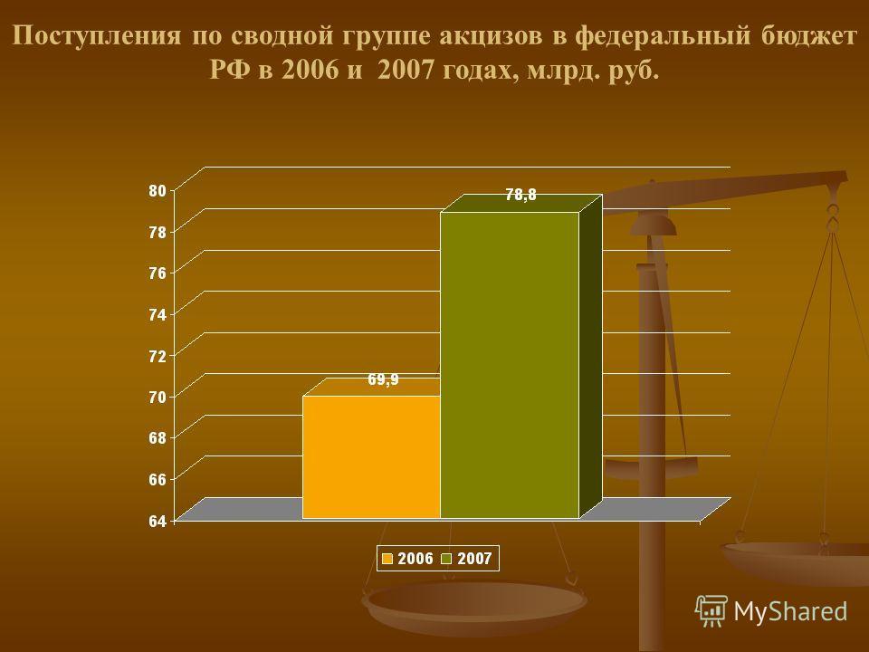 Поступления по сводной группе акцизов в федеральный бюджет РФ в 2006 и 2007 годах, млрд. руб.