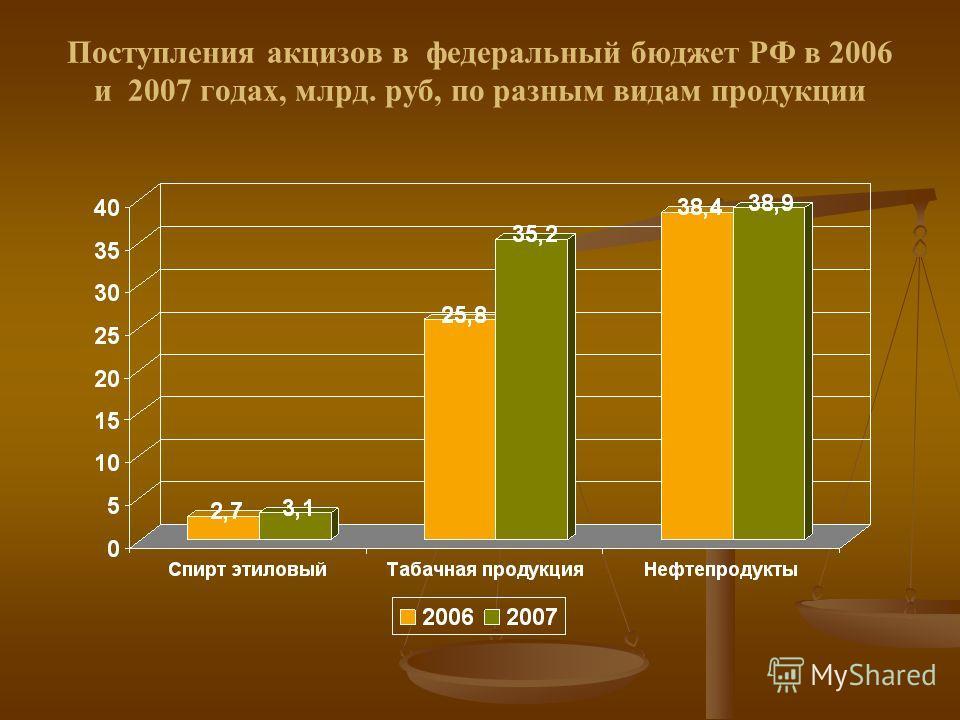 Поступления акцизов в федеральный бюджет РФ в 2006 и 2007 годах, млрд. руб, по разным видам продукции