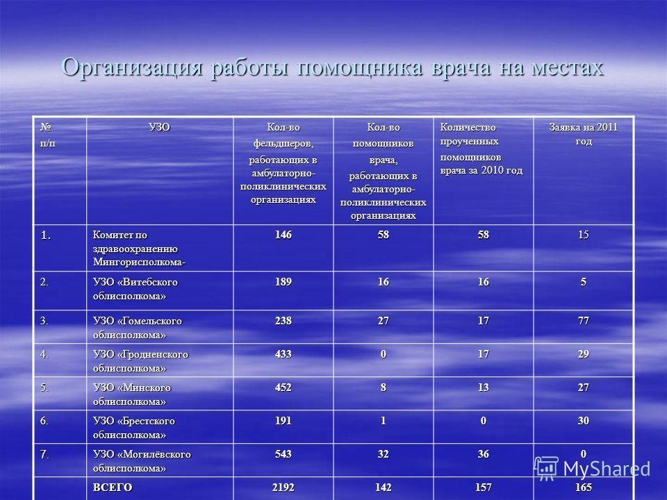 Организация работы помощника врача на местах п/пУЗОКол-вофельдшеров, работающих в амбулаторно- поликлинических организациях Кол-вопомощниковврача, Количество проученных помощников врача за 2010 год Заявка на 2011 год 1. Комитет по здравоохранению Мин